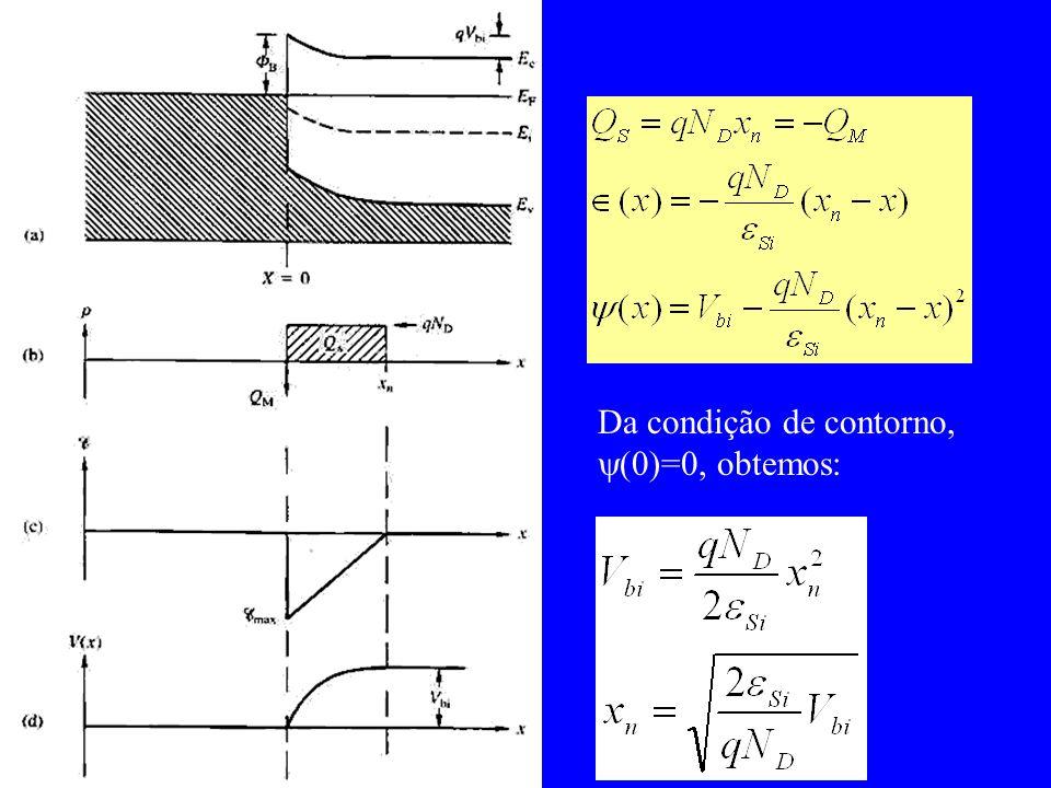 Da condição de contorno, (0)=0, obtemos: