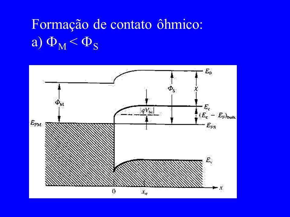 Formação de contato ôhmico: a) M < S