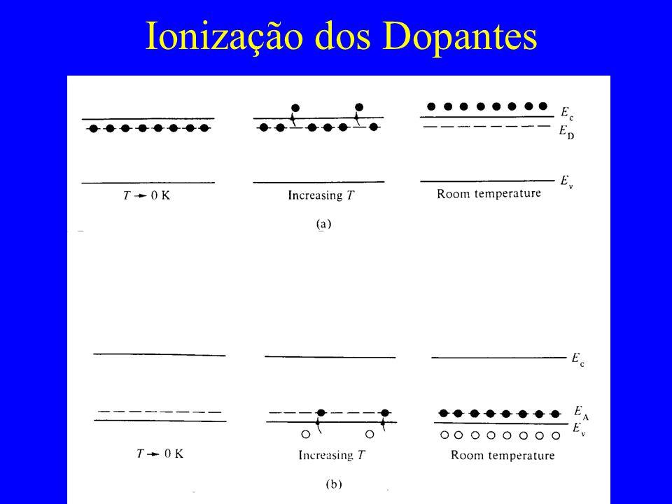 Ionização dos Dopantes