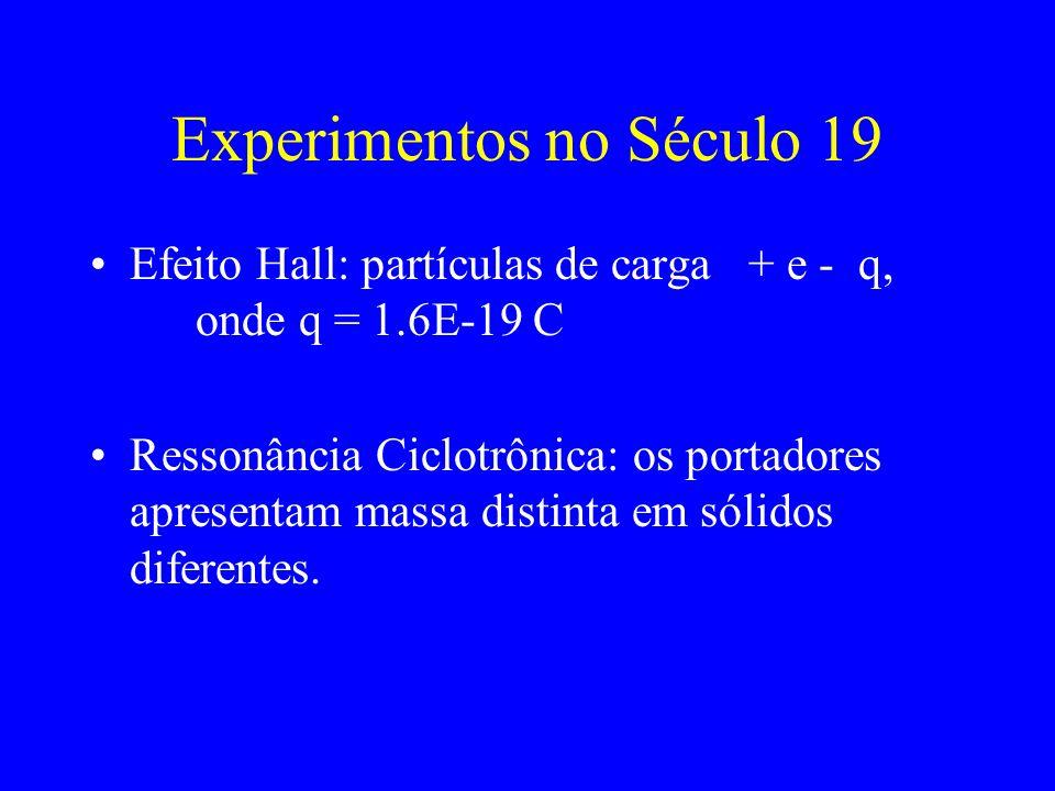 Experimentos no Século 19 Efeito Hall: partículas de carga + e - q, onde q = 1.6E-19 C Ressonância Ciclotrônica: os portadores apresentam massa distinta em sólidos diferentes.