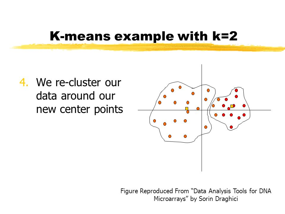 K-means example with k=2 4.We re-cluster our data around our new center points Figure Reproduced From Data Analysis Tools for DNA Microarrays by Sorin Draghici