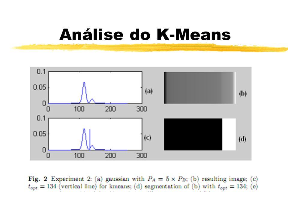Análise do K-Means