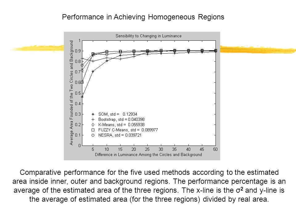 Comparative performance for the five used methods according to the estimated area inside inner, outer and background regions.