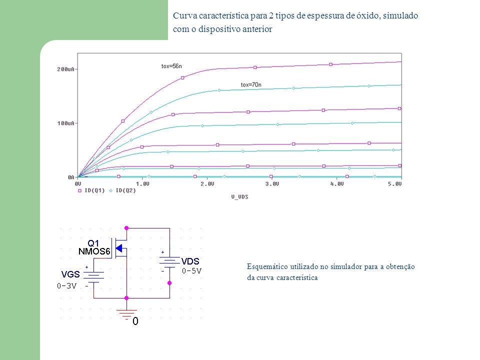 3.2 - Nível 2 (MOS2) 3 - Simulações Parâmetros do Transistor simulado Variação de Ids com KP Comparação entre curvas característica simuladas para o mesmo dispositivo em dois níveis diferentes