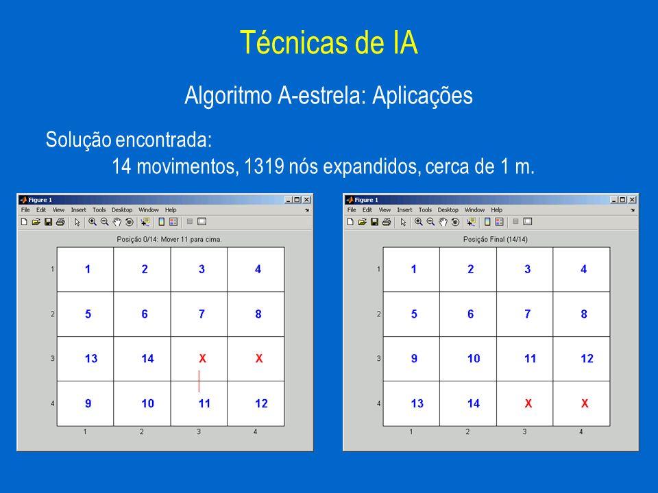 Algoritmo A-estrela: Aplicações Técnicas de IA Solução encontrada: 14 movimentos, 1319 nós expandidos, cerca de 1 m.