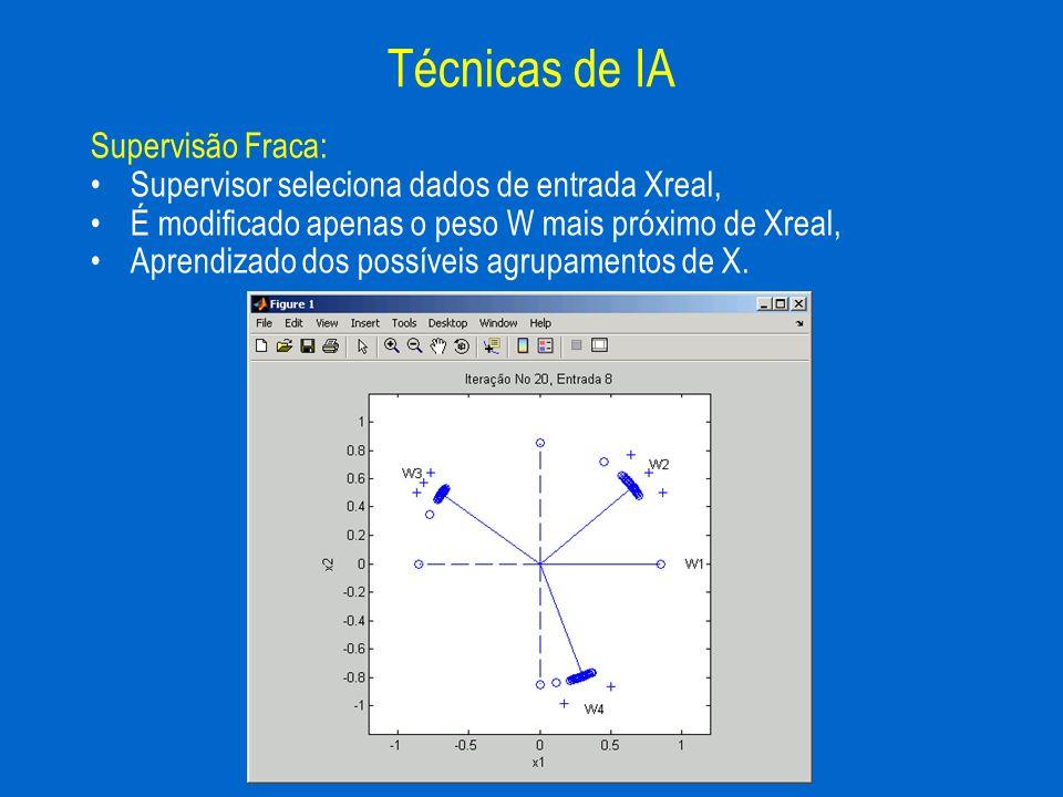 Supervisão Fraca: Supervisor seleciona dados de entrada Xreal, É modificado apenas o peso W mais próximo de Xreal, Aprendizado dos possíveis agrupamen