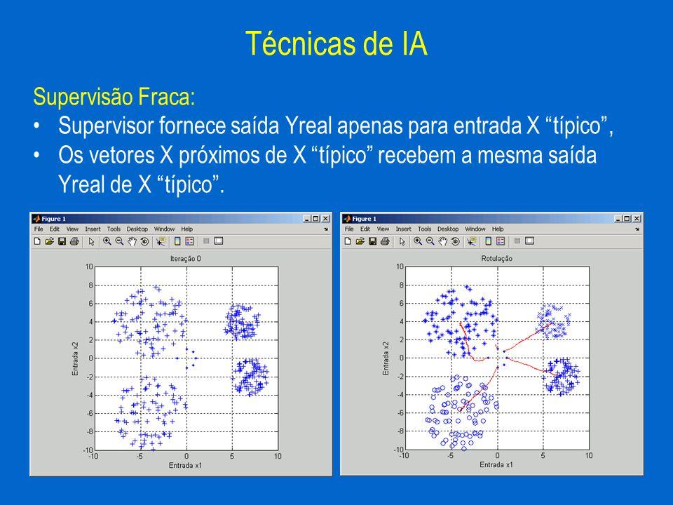 Supervisão Fraca: Supervisor fornece saída Yreal apenas para entrada X típico, Os vetores X próximos de X típico recebem a mesma saída Yreal de X típi