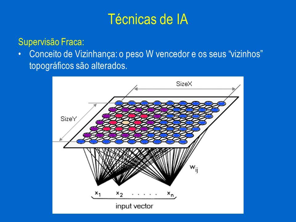 Supervisão Fraca: Conceito de Vizinhança: o peso W vencedor e os seus vizinhos topográficos são alterados. Técnicas de IA