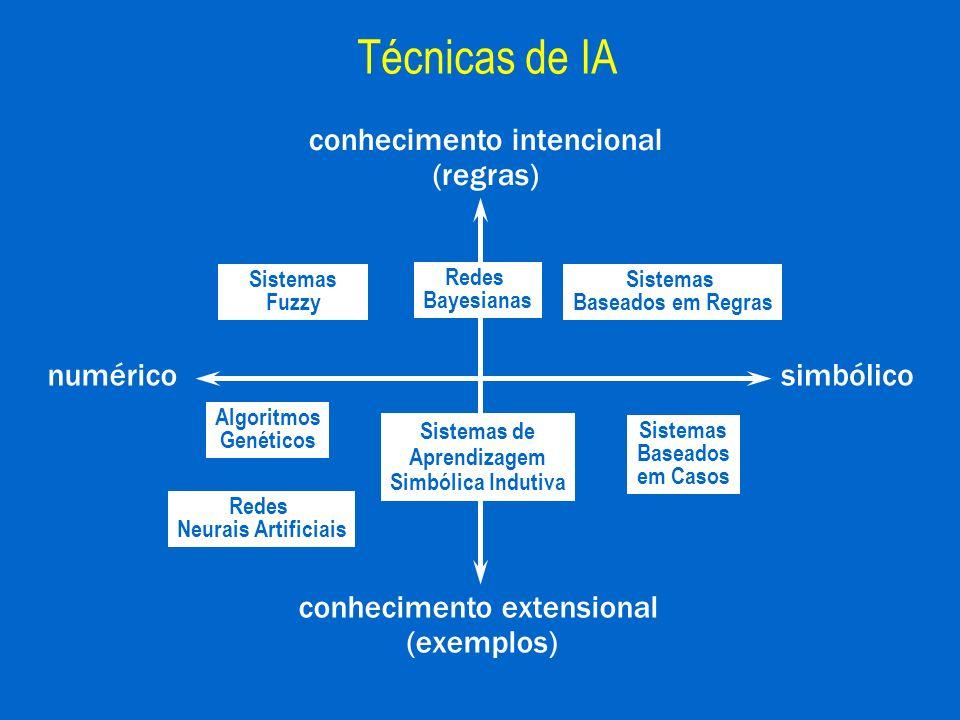 Redes Neurais Artificiais Redes Bayesianas Algoritmos Genéticos Sistemas Fuzzy Sistemas de Aprendizagem Simbólica Indutiva conhecimento intencional (r