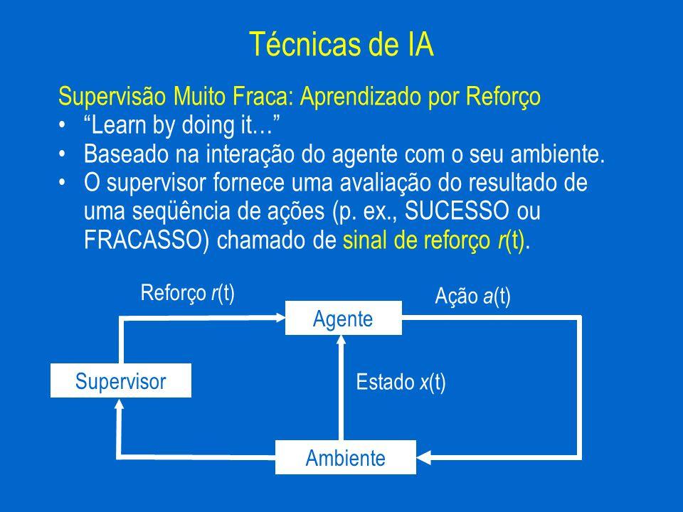Supervisão Muito Fraca: Aprendizado por Reforço Learn by doing it… Baseado na interação do agente com o seu ambiente. O supervisor fornece uma avaliaç