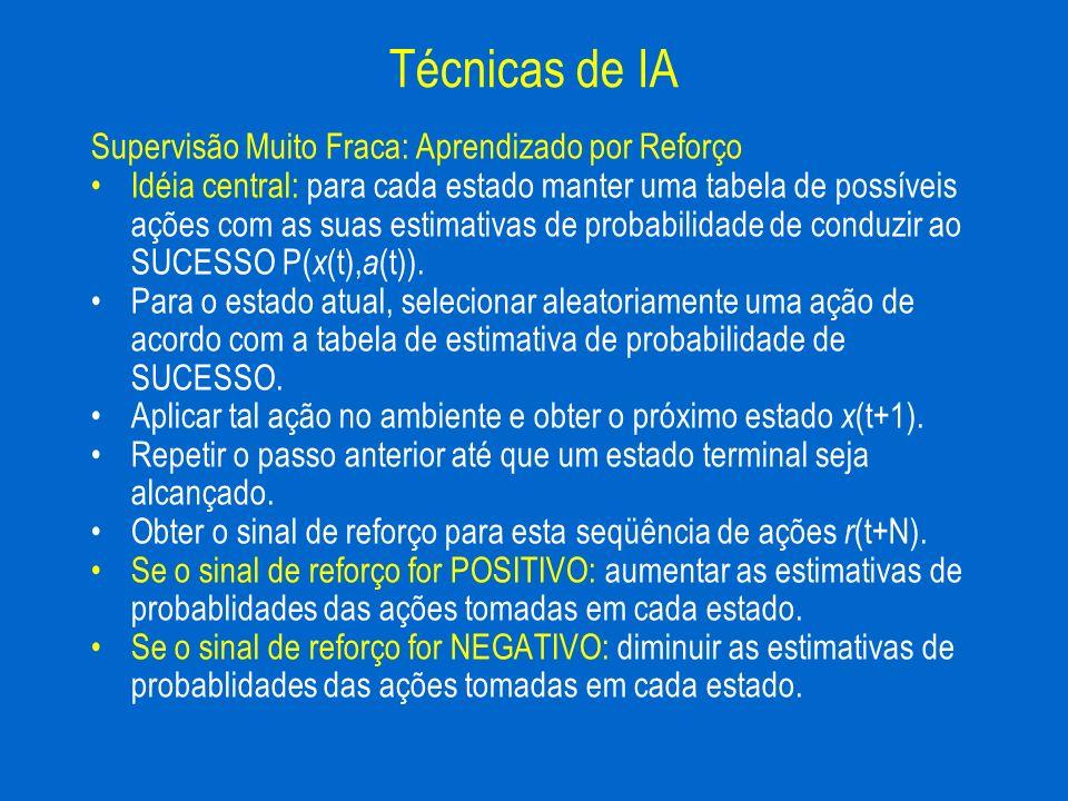 Supervisão Muito Fraca: Aprendizado por Reforço Idéia central: para cada estado manter uma tabela de possíveis ações com as suas estimativas de probab