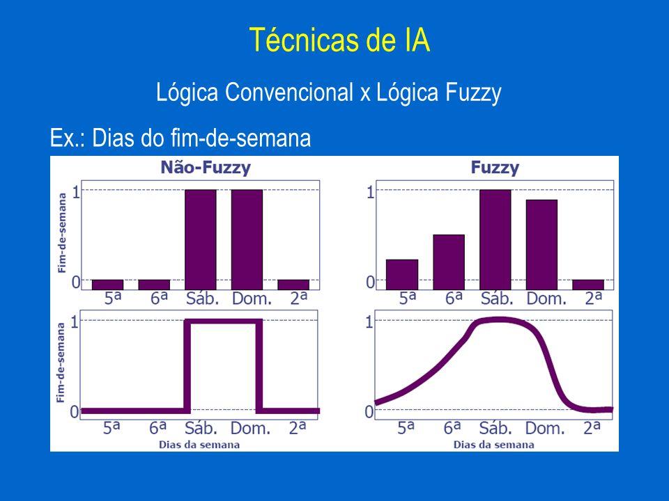Ex.: Dias do fim-de-semana Lógica Convencional x Lógica Fuzzy Técnicas de IA