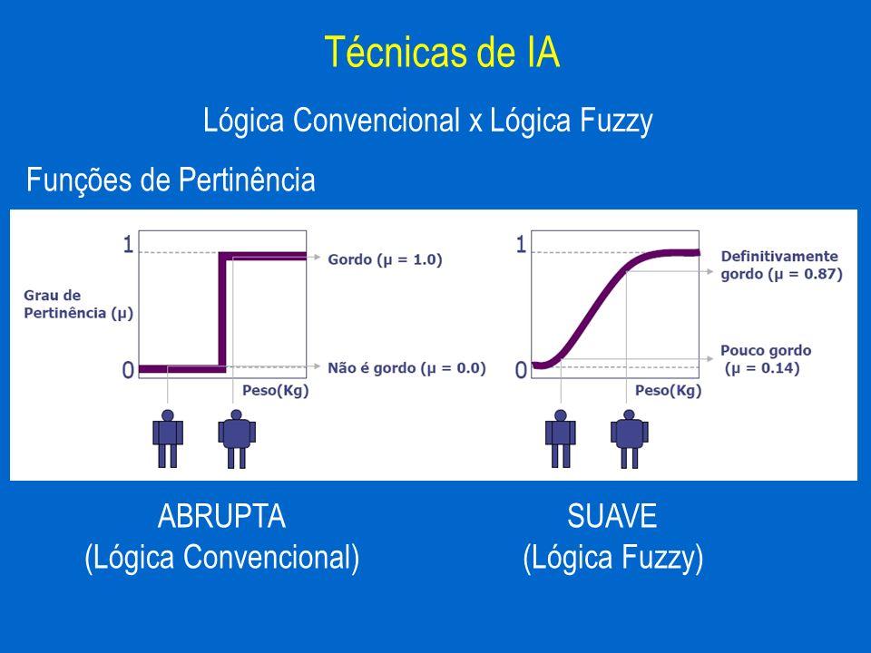 Funções de Pertinência Lógica Convencional x Lógica Fuzzy Técnicas de IA ABRUPTA (Lógica Convencional) SUAVE (Lógica Fuzzy)