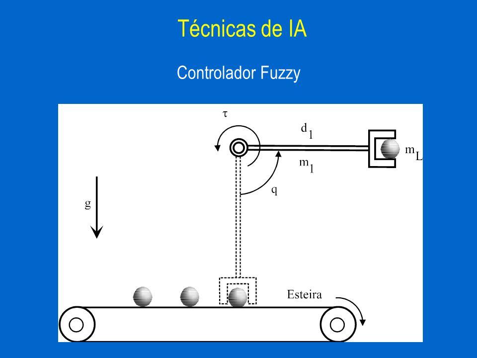 Controlador Fuzzy Técnicas de IA