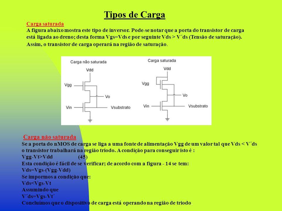 Características Estáticas do Inversor Nível Lógico 1 (Superior) Carga saturada - Referindo-se à figura anterior, quando Vin=0V, o nMOS de comando estará cortado e a corrente que flui pelo transistor de carga será devida á fuga da região difundida que forma o dreno do transistor de comando, Q D e a fonte da carga, assumindo que (Vgi) D > 0.