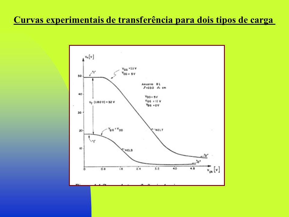 Características Estáticas do Inversor Nível Lógico 0 Carga saturada - Para o cálculo do nível lógico inferior que Vt D -=Vt L posto que (Vbs) L =Vbg-Vo e como Vo 0, resulta que (Vbs) L =(Vbs) D.