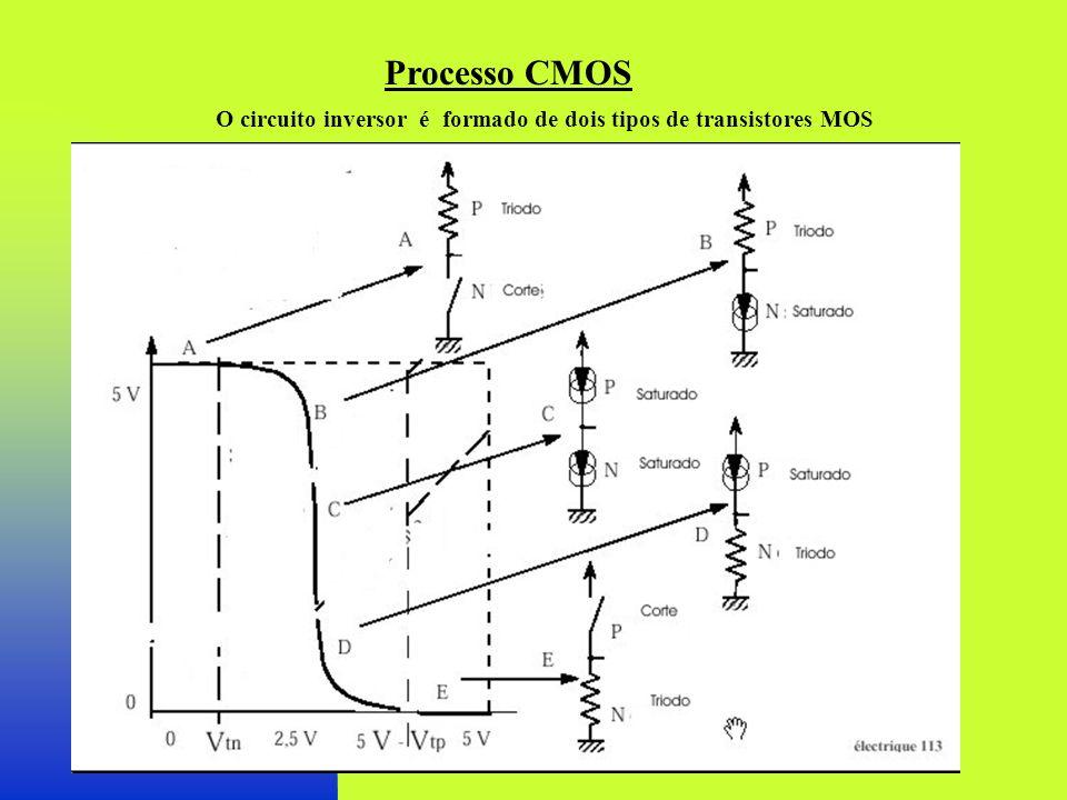 O circuito inversor é formado de dois tipos de transistores MOS Processo CMOS