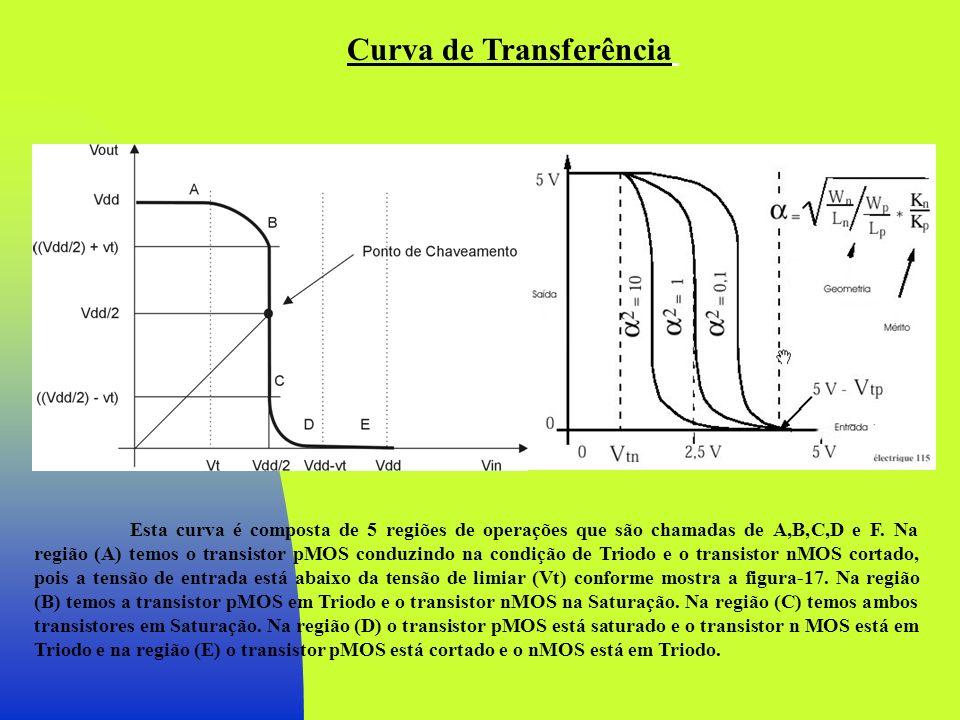Esta curva é composta de 5 regiões de operações que são chamadas de A,B,C,D e F. Na região (A) temos o transistor pMOS conduzindo na condição de Triod