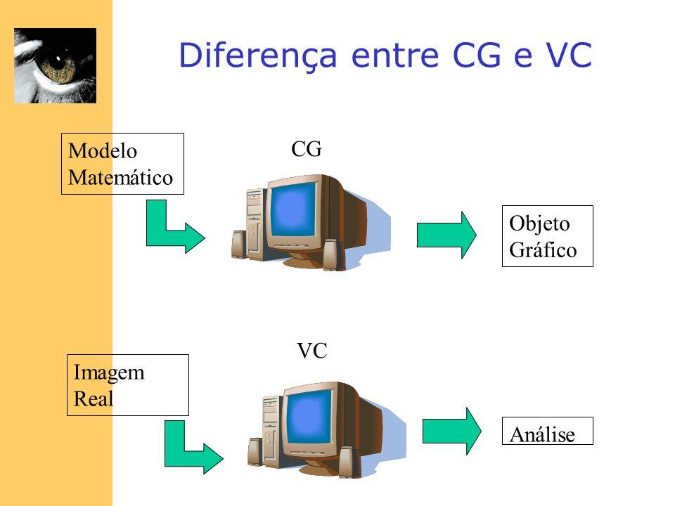 Diferença entre CG e VC CG Modelo Matemático Objeto Gráfico VC Imagem Real Análise