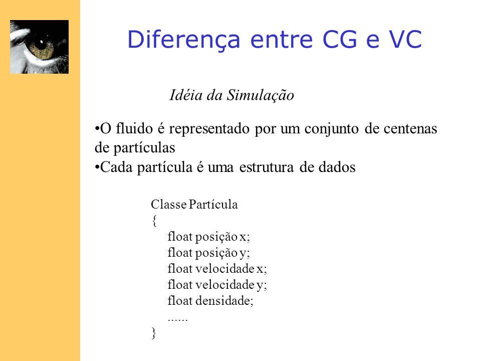 Diferença entre CG e VC Idéia da Simulação O fluido é representado por um conjunto de centenas de partículas Cada partícula é uma estrutura de dados C
