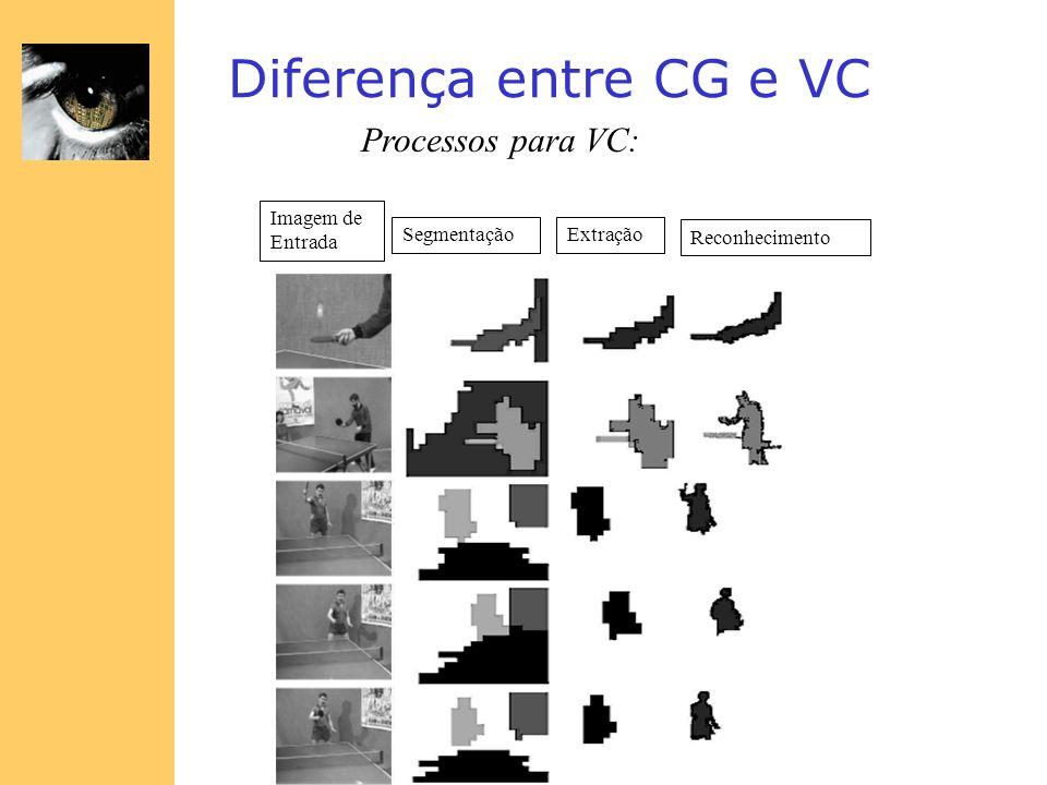 Diferença entre CG e VC Processos para VC: Imagem de Entrada SegmentaçãoExtração Reconhecimento
