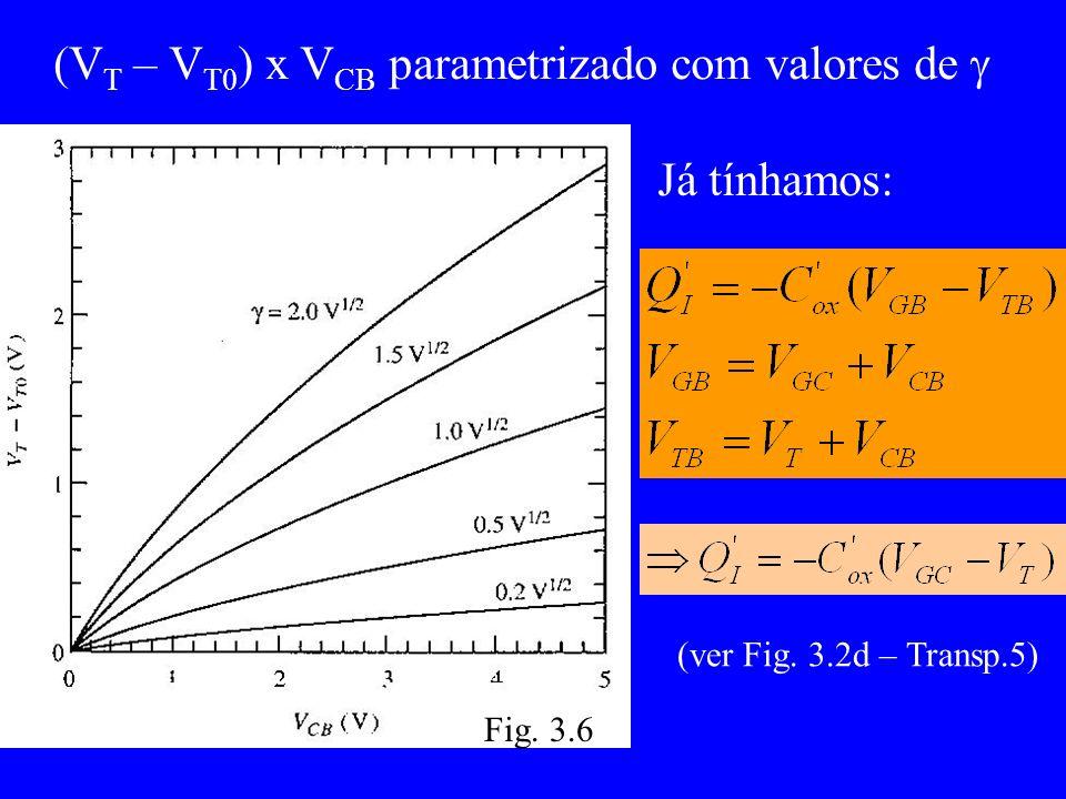 (V T – V T0 ) x V CB parametrizado com valores de Já tínhamos: (ver Fig. 3.2d – Transp.5) Fig. 3.6