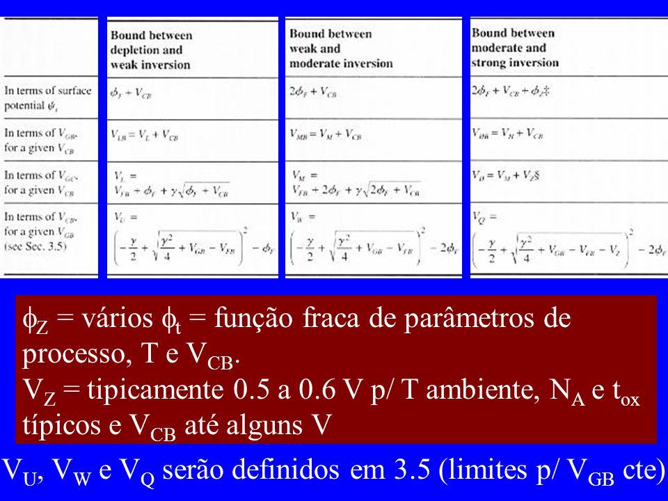 Z = vários t = função fraca de parâmetros de processo, T e V CB.
