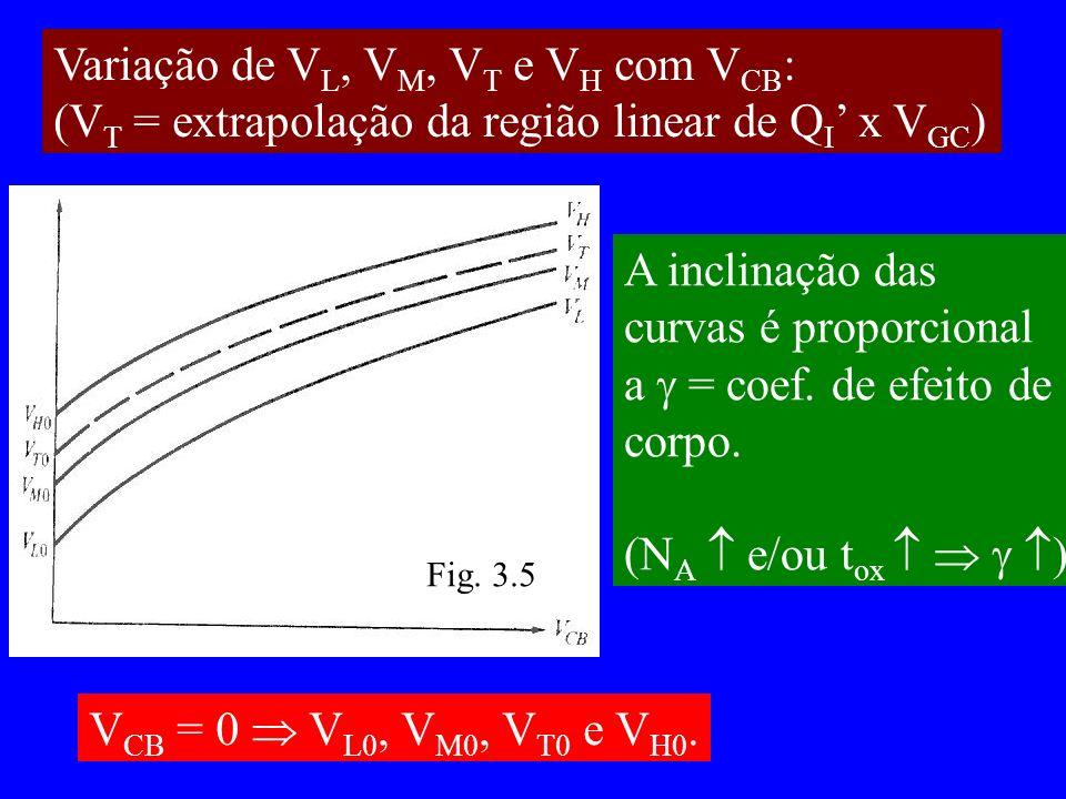 Variação de V L, V M, V T e V H com V CB : (V T = extrapolação da região linear de Q I x V GC ) A inclinação das curvas é proporcional a = coef.