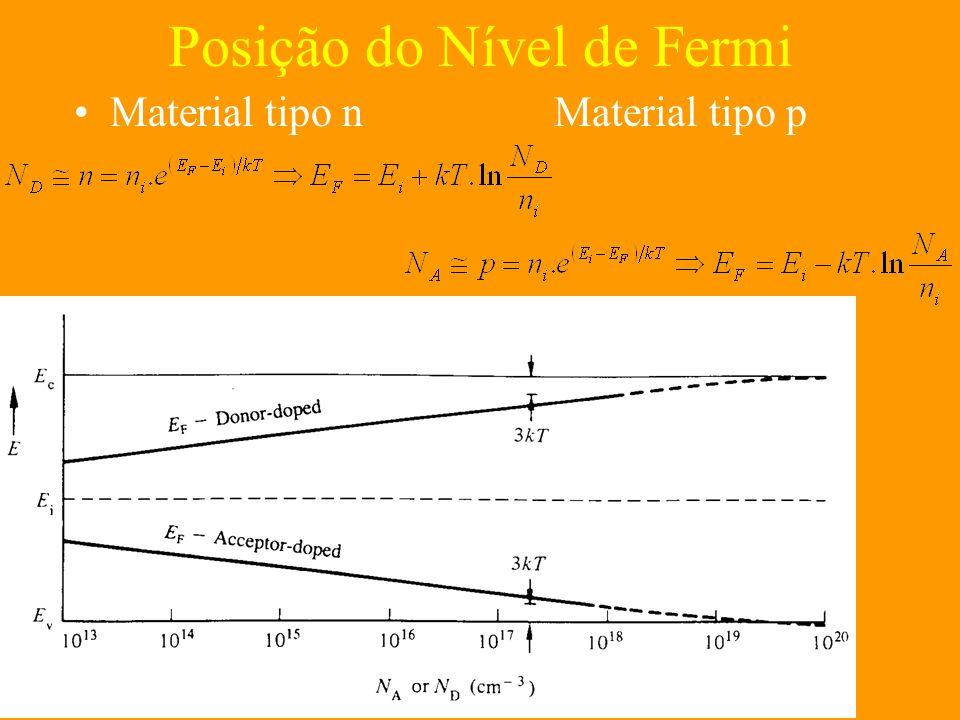 Posição do Nível de Fermi Material tipo nMaterial tipo p