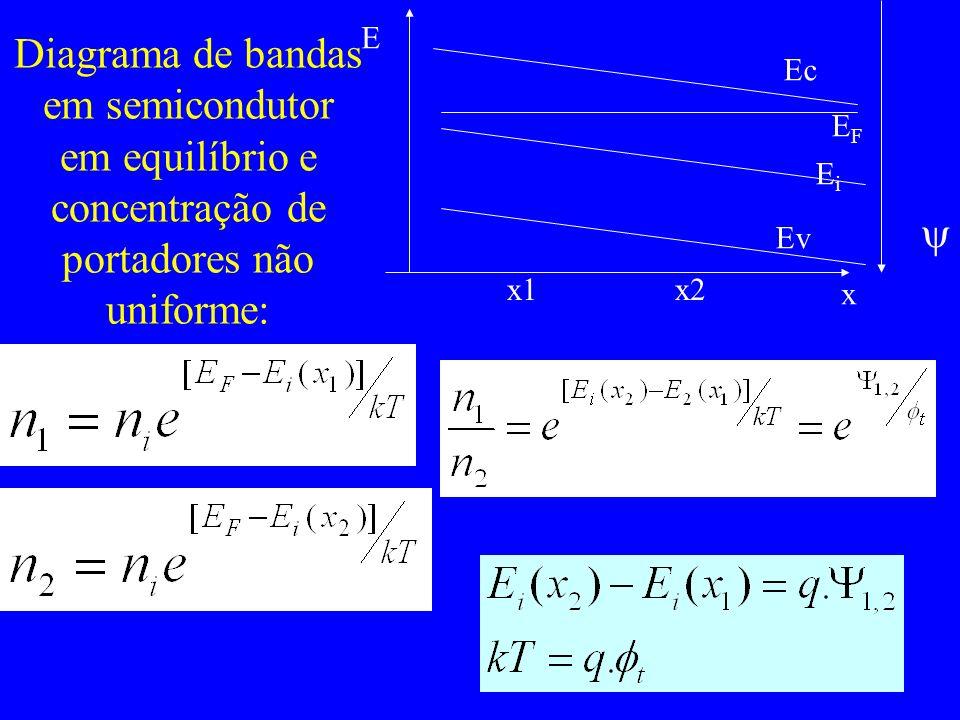 Diagrama de bandas em semicondutor em equilíbrio e concentração de portadores não uniforme: E x x1x2 Ec EFEF EiEi Ev
