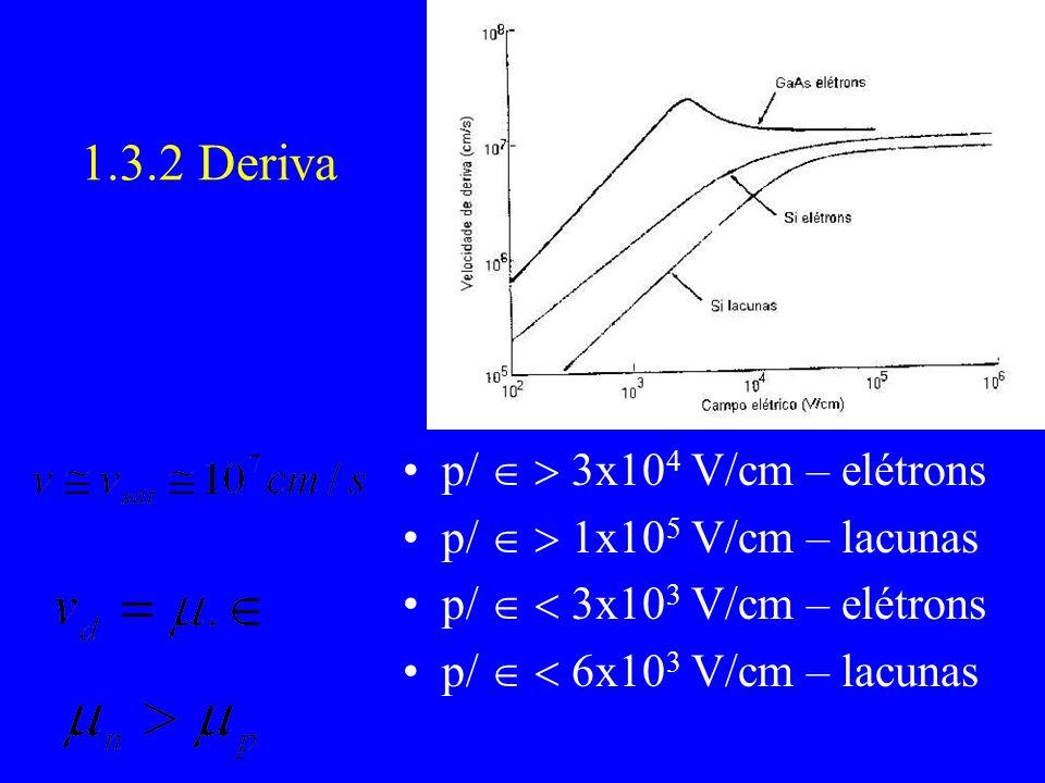 1.3.2 Deriva p/ 3x10 4 V/cm – elétrons p/ 1x10 5 V/cm – lacunas p/ 3x10 3 V/cm – elétrons p/ 6x10 3 V/cm – lacunas
