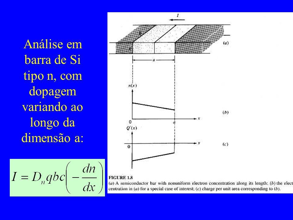 Análise em barra de Si tipo n, com dopagem variando ao longo da dimensão a: