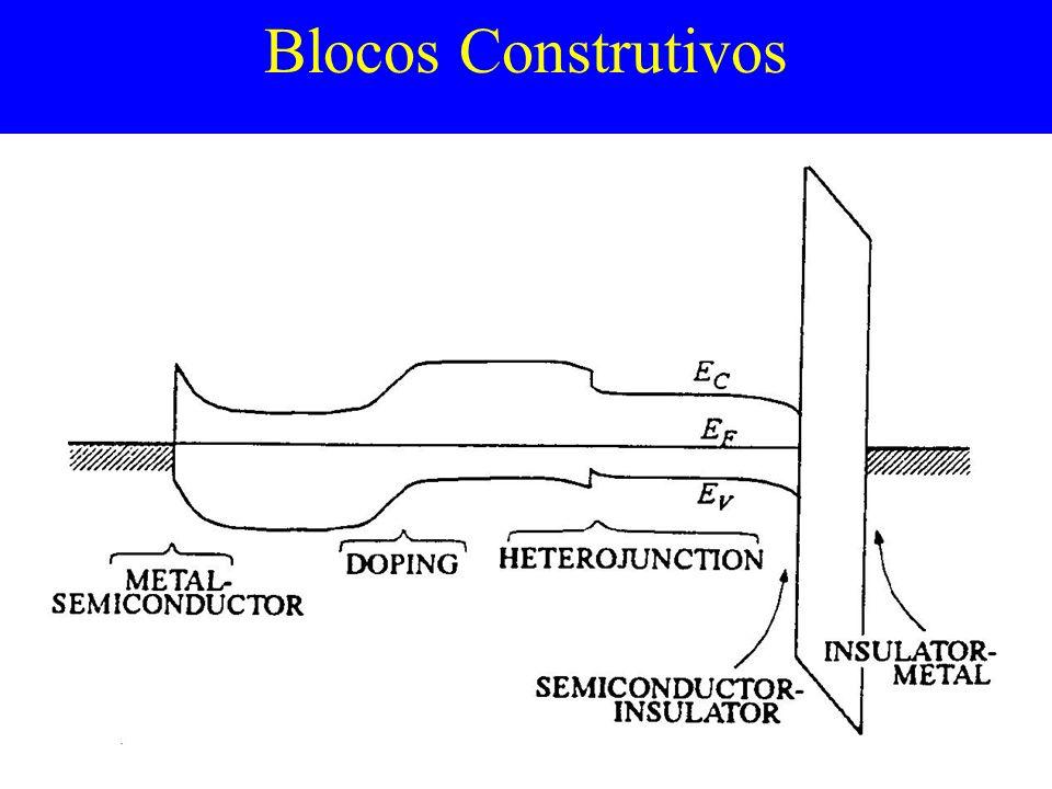 Blocos Construtivos