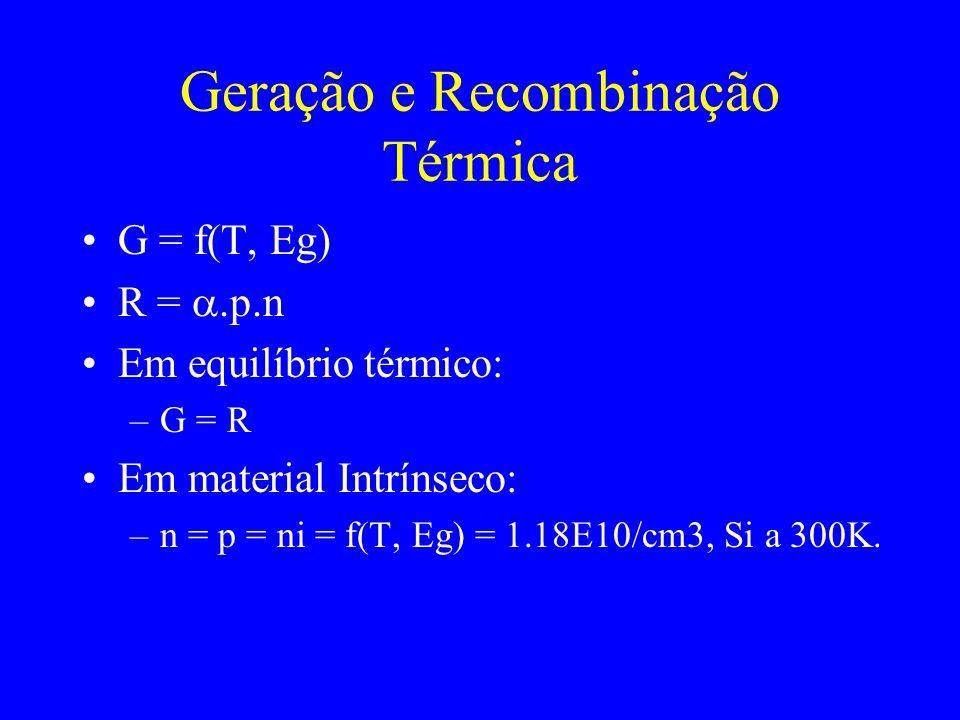 Geração e Recombinação Térmica G = f(T, Eg) R =.p.n Em equilíbrio térmico: –G = R Em material Intrínseco: –n = p = ni = f(T, Eg) = 1.18E10/cm3, Si a 3