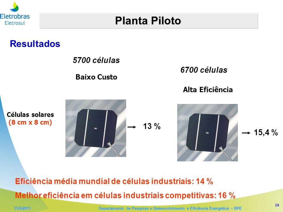 10 31/8/2011 Departamento de Pesquisa e Desenvolvimento e Eficiência Energética – DPE Planta Piloto Baixo Custo Alta Eficiência 15,4 % Células solares