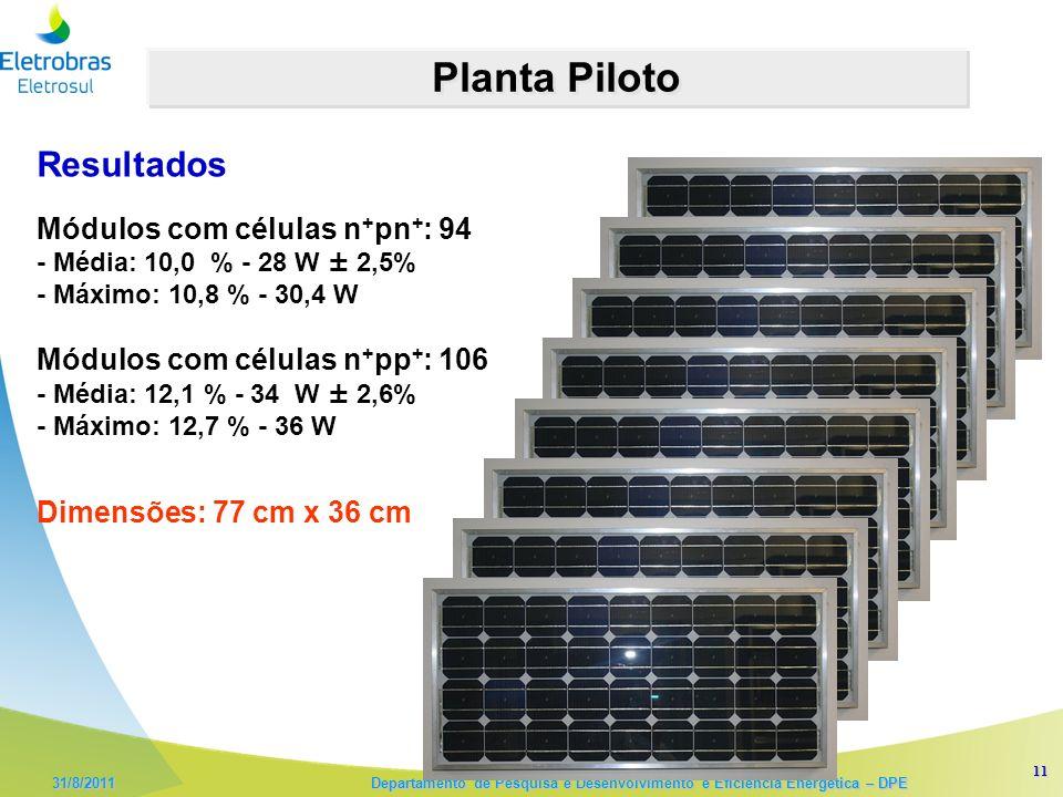 11 31/8/2011 Departamento de Pesquisa e Desenvolvimento e Eficiência Energética – DPE Planta Piloto Módulos com células n + pn + : 94 - Média: 10,0 % - 28 W ± 2,5% - Máximo: 10,8 % - 30,4 W Módulos com células n + pp + : 106 - Média: 12,1 % - 34 W ± 2,6% - Máximo: 12,7 % - 36 W Resultados Dimensões: 77 cm x 36 cm