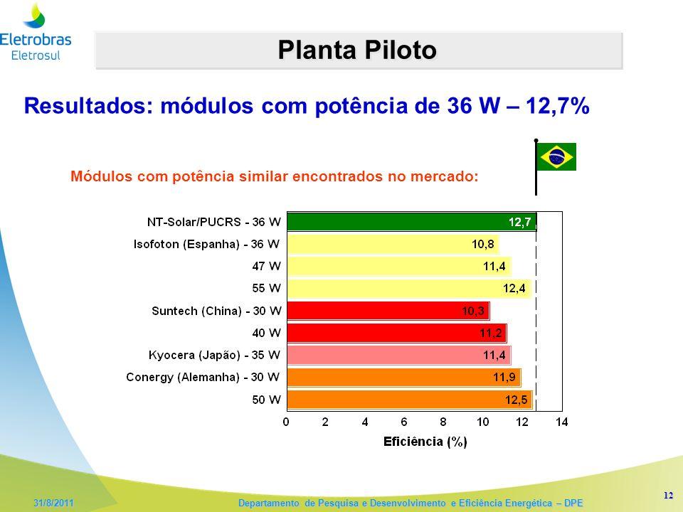 12 31/8/2011 Departamento de Pesquisa e Desenvolvimento e Eficiência Energética – DPE Planta Piloto Resultados: módulos com potência de 36 W – 12,7% Módulos com potência similar encontrados no mercado: