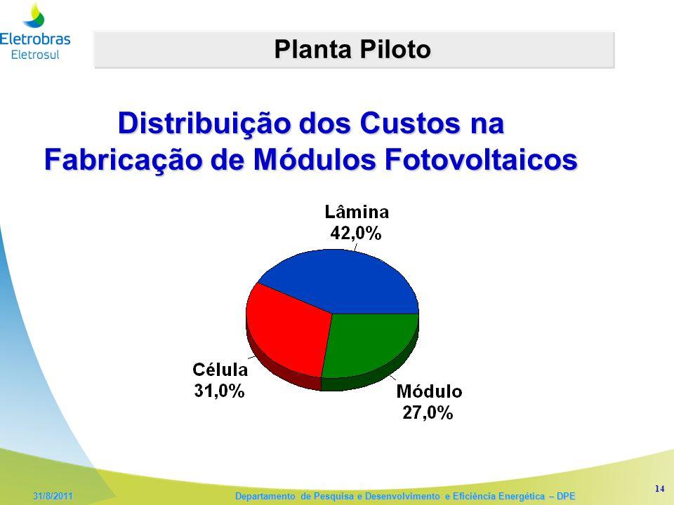 14 31/8/2011 Departamento de Pesquisa e Desenvolvimento e Eficiência Energética – DPE Planta Piloto Distribuição dos Custos na Fabricação de Módulos Fotovoltaicos
