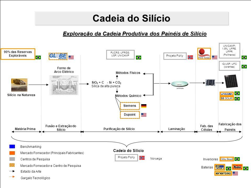 17 31/8/2011 Departamento de Pesquisa e Desenvolvimento e Eficiência Energética – DPE 17 Matéria Prima Silício na Natureza SiO 2 + C Si + CO 2 Sílica