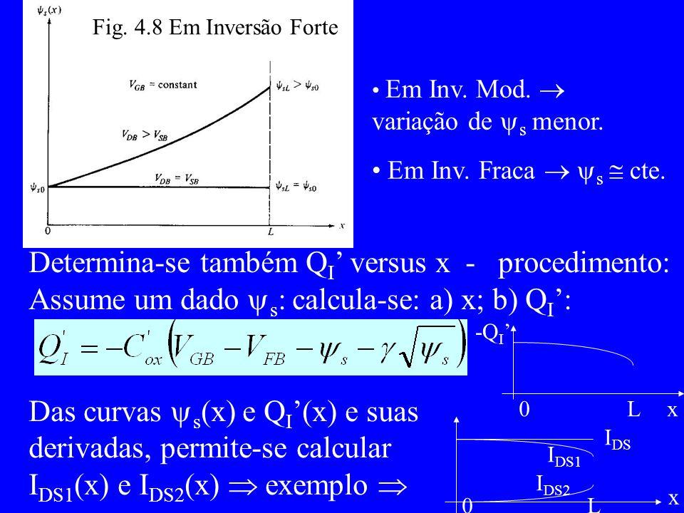 Fig.4.8 Em Inversão Forte Em Inv. Mod. variação de s menor.