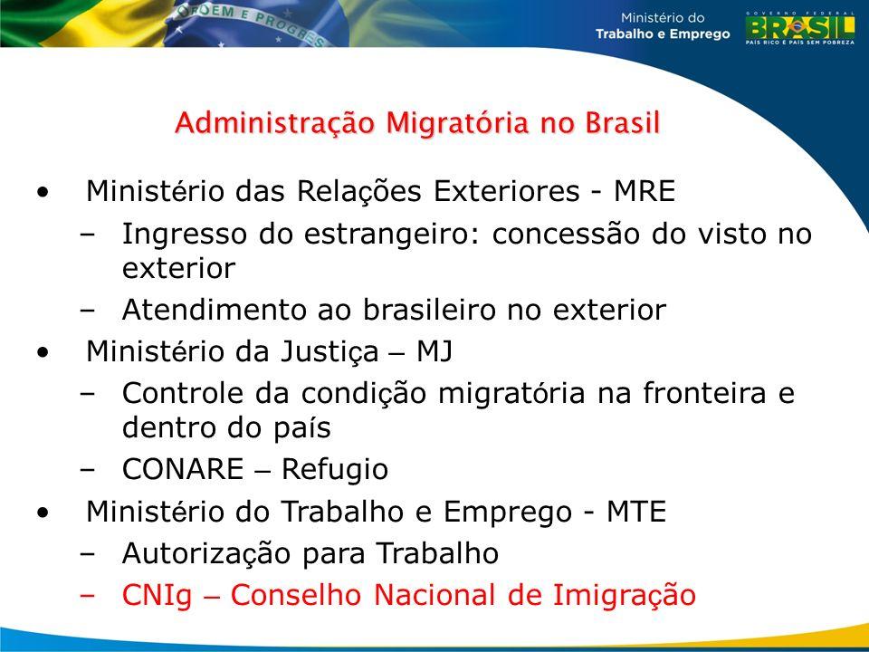 Administração Migratória no Brasil Minist é rio das Rela ç ões Exteriores - MRE –Ingresso do estrangeiro: concessão do visto no exterior –Atendimento