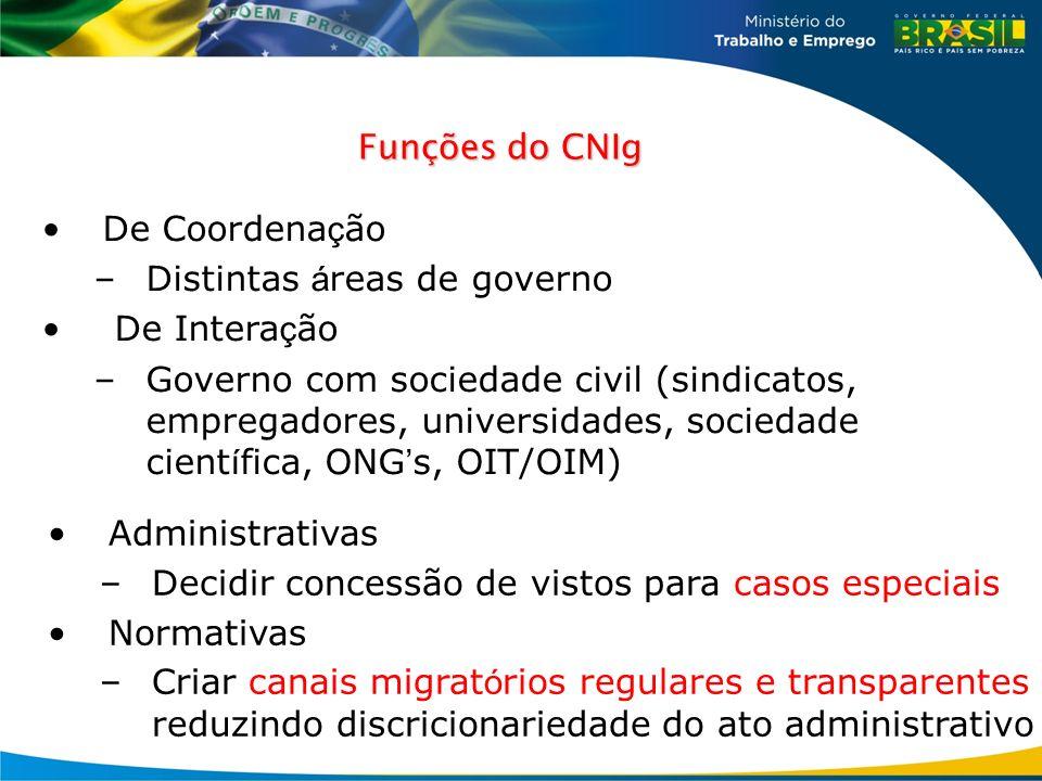 Funções do CNIg De Coordena ç ão –Distintas á reas de governo De Intera ç ão –Governo com sociedade civil (sindicatos, empregadores, universidades, so