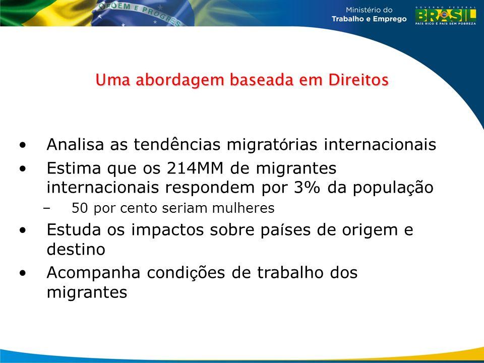 Uma abordagem baseada em Direitos Analisa as tendências migrat ó rias internacionais Estima que os 214MM de migrantes internacionais respondem por 3%
