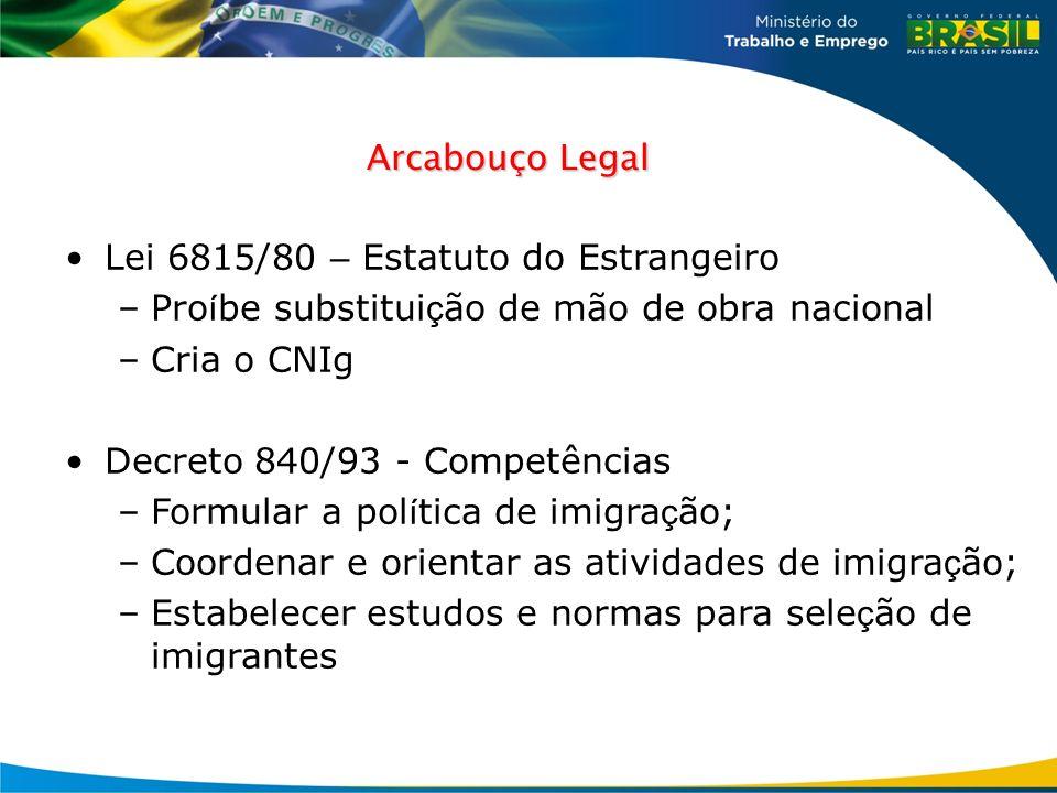 Arcabouço Legal Lei 6815/80 – Estatuto do Estrangeiro –Pro í be substitui ç ão de mão de obra nacional –Cria o CNIg Decreto 840/93 - Competências –For