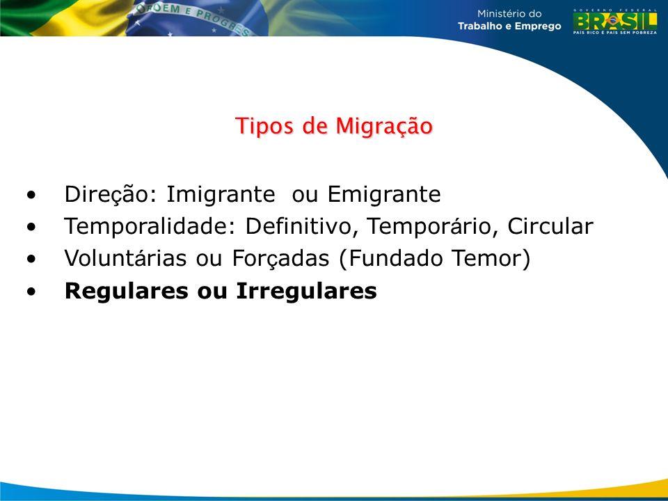 Tipos de Migração Dire ç ão: Imigrante ou Emigrante Temporalidade: Definitivo, Tempor á rio, Circular Volunt á rias ou For ç adas (Fundado Temor) Regu