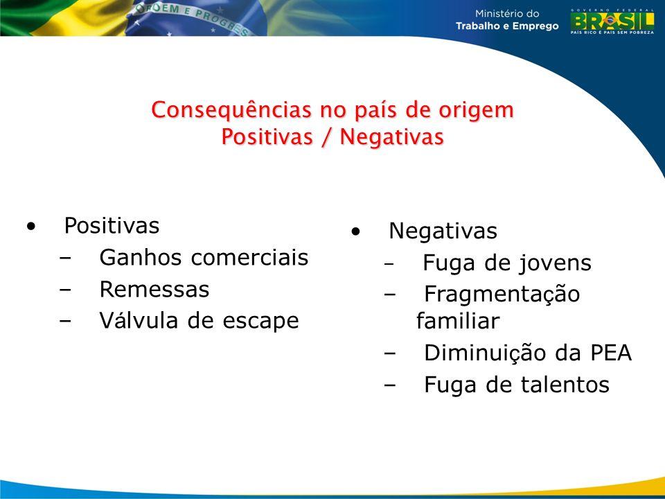 Consequências no país de origem Positivas / Negativas Positivas – Ganhos comerciais – Remessas – V á lvula de escape Negativas – Fuga de jovens – Frag