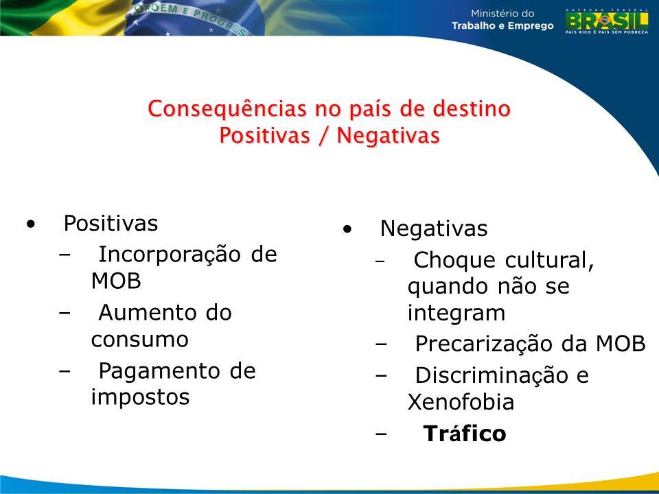 Consequências no país de destino Positivas / Negativas Positivas – Incorpora ç ão de MOB – Aumento do consumo – Pagamento de impostos Negativas – Choq