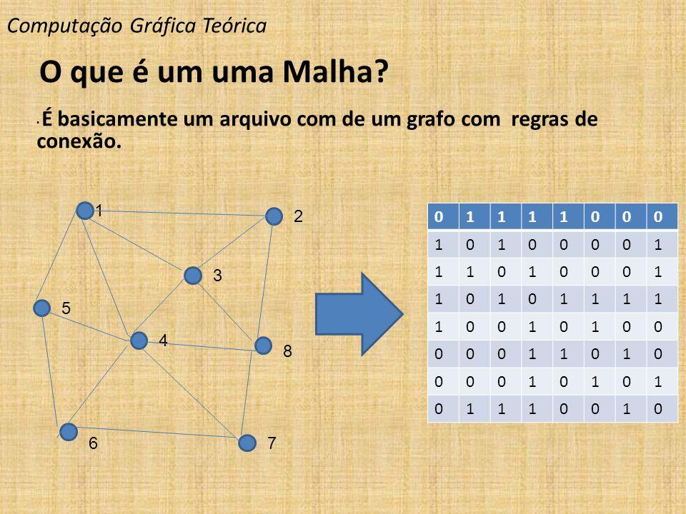 Computação Gráfica Teórica O que é um uma Malha? É basicamente um arquivo com de um grafo com regras de conexão. 1 2 3 5 4 7 8 6 01111000 10100001 110