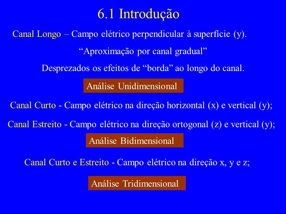 6.1 Introdução Canal Longo – Campo elétrico perpendicular à superfície (y). Aproximação por canal gradual Desprezados os efeitos de borda ao longo do
