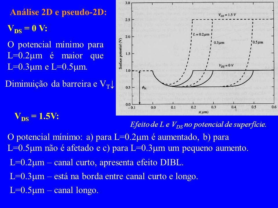 Análise 2D e pseudo-2D: Efeito de L e V DS no potencial de superfície. V DS = 0 V: O potencial mínimo para L=0.2 m é maior que L=0.3 m e L=0.5 m. Dimi